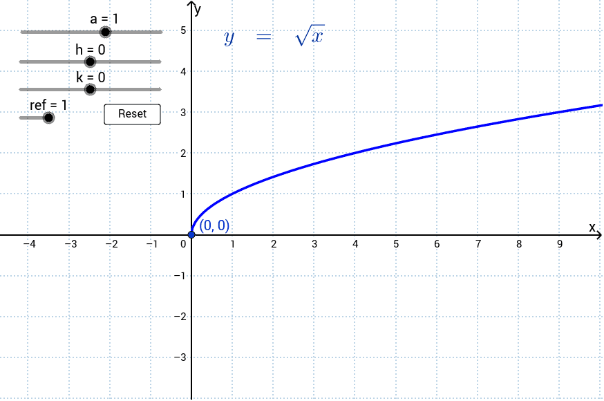The graph of y = a×sqrt(x-h) + k, showing transformations and a common alternative form of the equation for the horizontally reflected case, where appropriate