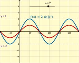 y = a sin(x)