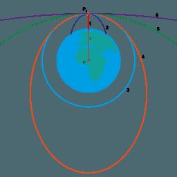 Műholdpályák