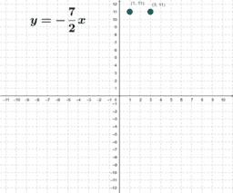 Slope Intercept Form (slope triangle)