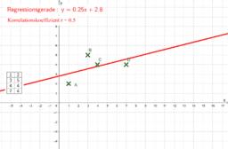 Trendlinie und Korrelationskoeffizient