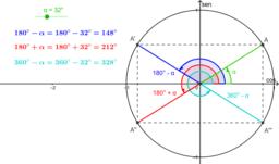 Arcos de pontos simétricos