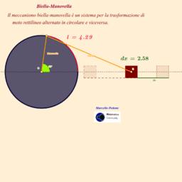 Il Meccanismo Biella e Manovella