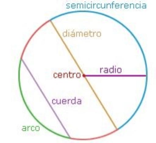 Lineas Notables De La Circunferencia Geogebra