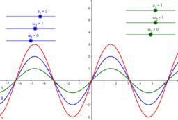 Vizualiziranje superpozicije sinusnih valova