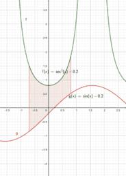 Area between functions