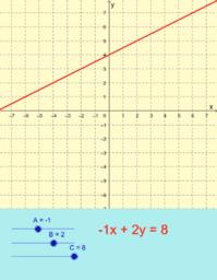 Graf linearne jednadžbe - posebni slučajevi