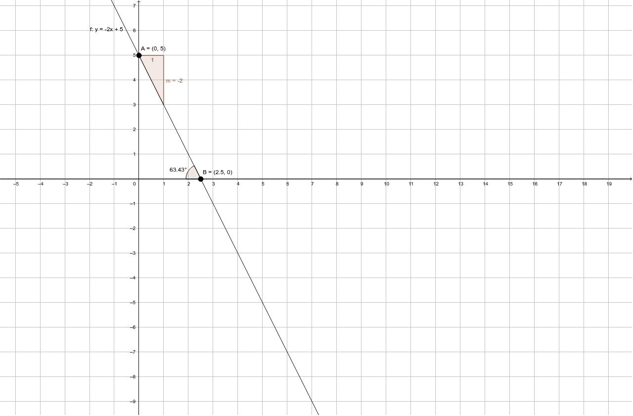 Encuentra la ecuación pendiente ordenada de la siguiente recta.