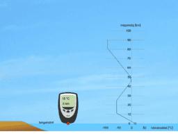 A légköri hőmérséklet magasságfüggése
