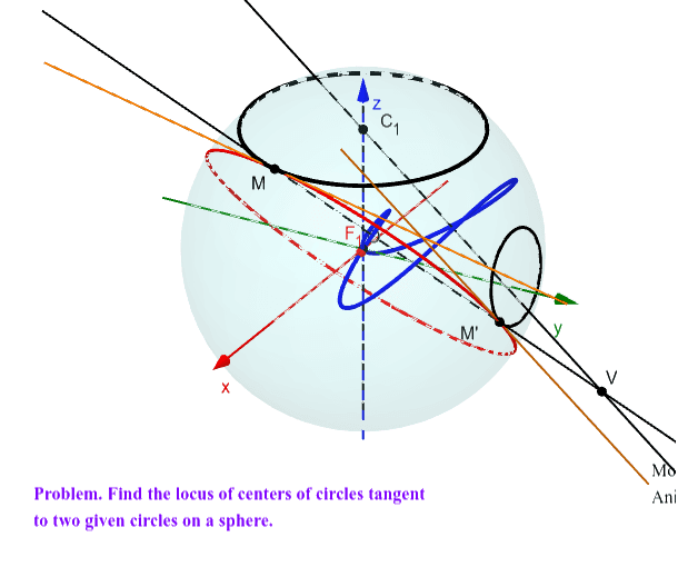 Problem. Find the locus of centers of circles tangent to two given circles on a sphere.