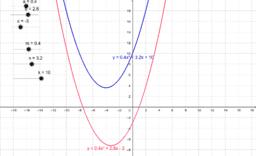 2 parabolas