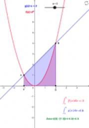 Área definida por dos funciones