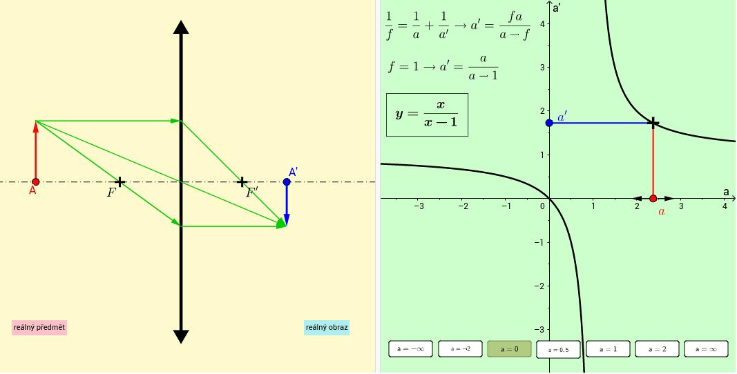 Předmět je reálný vlevo a virtuální vpravo od spojky, obraz je reálný vpravo a virtuální vlevo od spojky