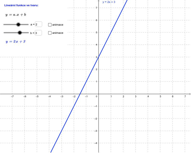 Lineární funkce - průběh funkce