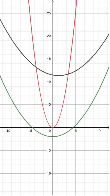 Asemănarea parabolelor