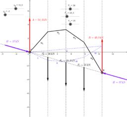 Grafické řešení tlakové čáry klenby