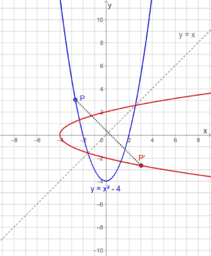 The Inverse of a Function