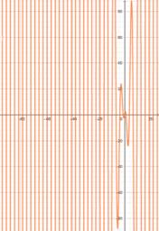 Modul 16_Turunan fungsi aljabar dan fungsi trigonometri_Soemartini_SMPN 4 Malang