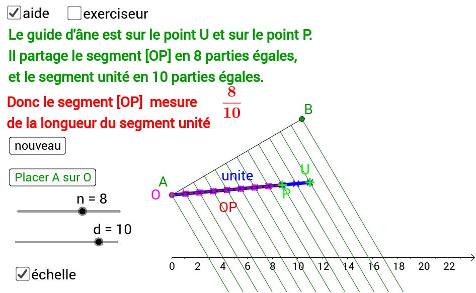Placer A sur O (clic bouton), puis déplacer B. Les points U et P deviennent vert si ils sont exactement sur le guide d'âne.