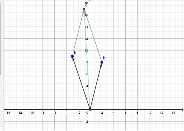 Veranschaulichung der Addition von komplexen Zahlen: c = a+b Press Enter to start activity