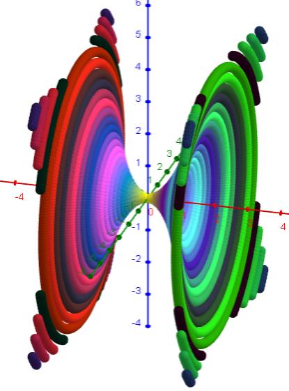 x^4 = y^2 + z^2 (120x120 Punkte)