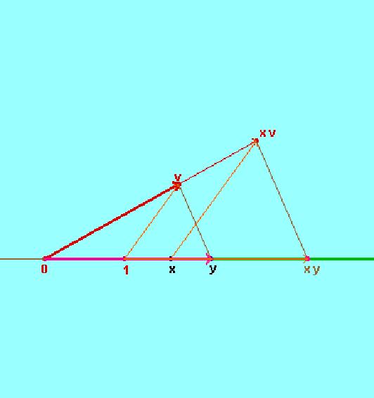 Moltiplicazione di due numeri reali
