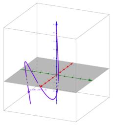 3D Parametrization