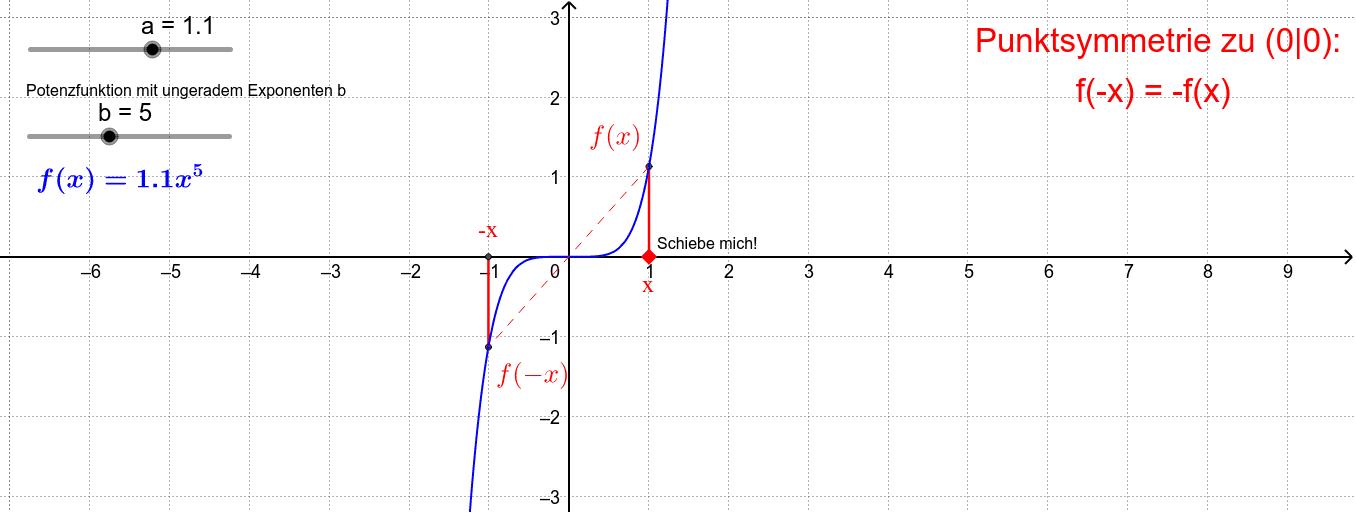 Punktsymmetrie bei Potenzfunktionen mit ungeradem Exponenten Drücke die Eingabetaste um die Aktivität zu starten