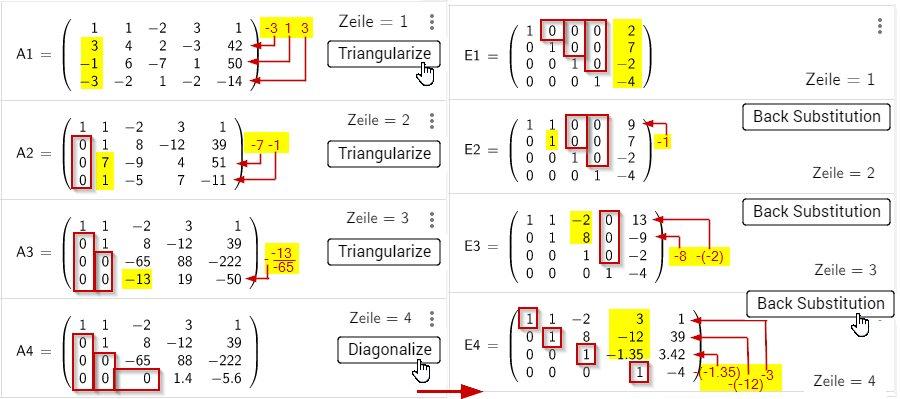[b]n-1 x Triangularize[/b] zur oberen Dreiecksmatrix An (A4) [b]Diagonalize [/b]Diagonalelement = 1 En (E4) [b]n-1 x Back Substitution[/b] Rücksubstitution spaltenweise zur Einheitsmatrix E1