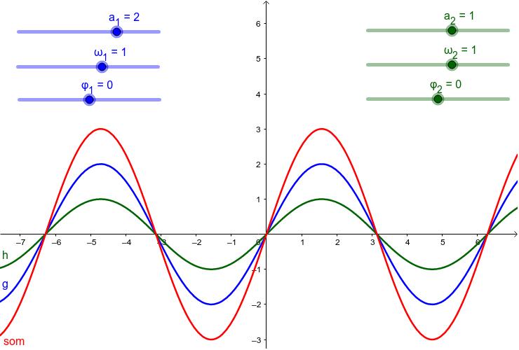 Visualisatie van de superpositie van sinusgolven Press Enter to start activity