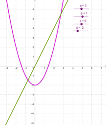 Derivatans graf