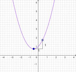 Moodle quiz parabola01
