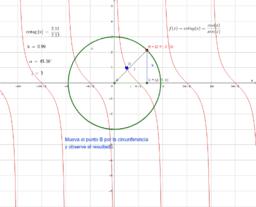 Gráfica de la función cotangente.