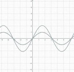 Exploración de funciones sinusoidales