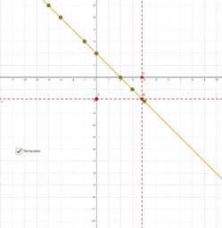 Funzione lineare