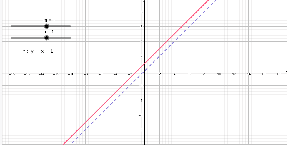 Investigate the function of a line, y = x: Press Enter to start activity