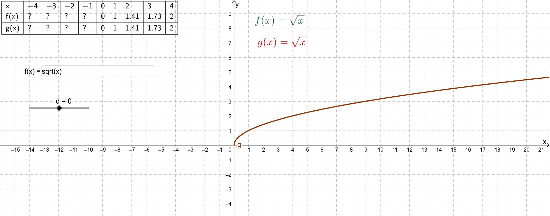Wijzig met de schuifknop de waarde van d. In het invulvak kun je een andere elementaire functie invoeren.