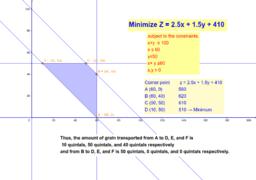 Linear Programming-Transport Problem