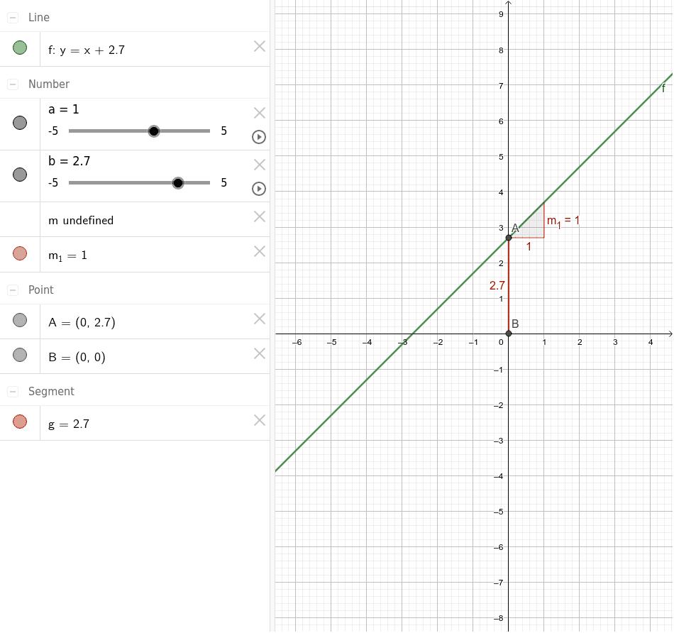 Mou l'a i el b i observa què passa a la gràfica i a la fórmula de la funció