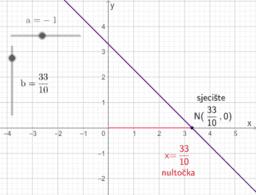 Sjecište grafa linearne funkcije sa x-osi
