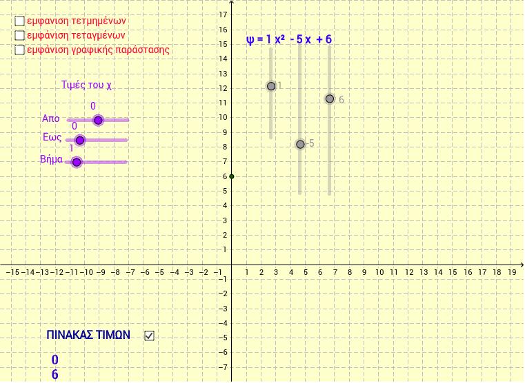 Γραφική παράσταση της ψ=αχ^2+βχ+γ