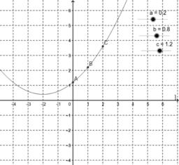 Quadratische Funktionen in Normalform