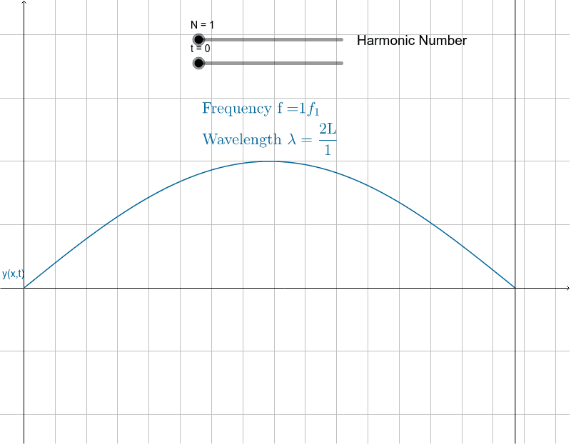 String Normal Modes