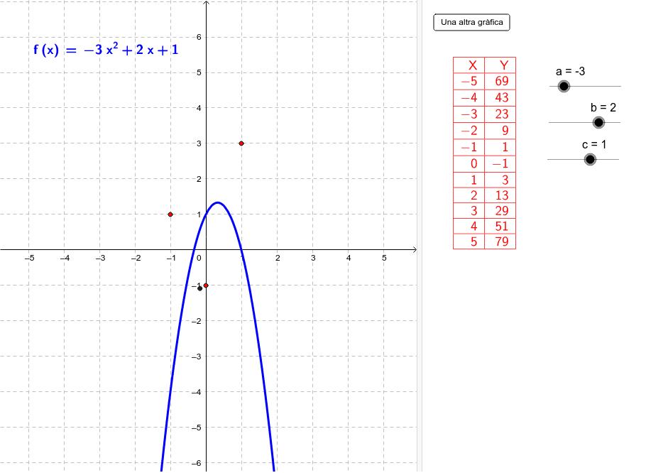 Amb els punts lliscants, ajusta la gràfica als punts donats. Press Enter to start activity