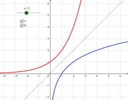 Funciones exponenciales y funciones logarítmicas