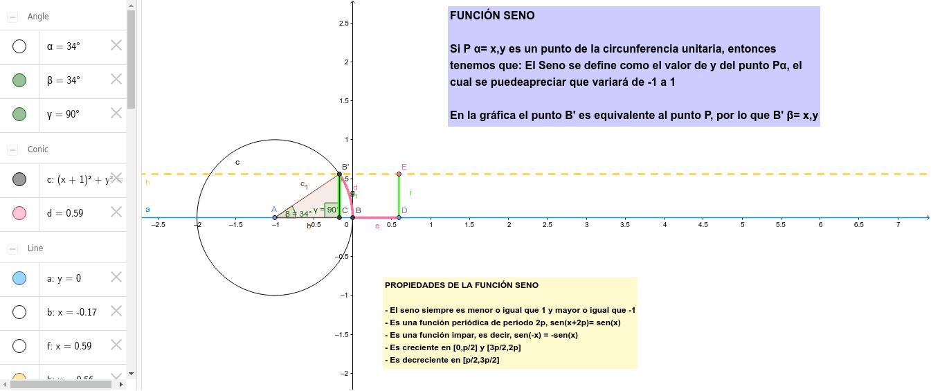 A continuación se observa una circunferencia unitaria (de radio 1) mediante la cual se representa la función trigonométrica SENO.