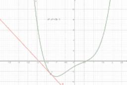 La derivada como la pendiente de una curva