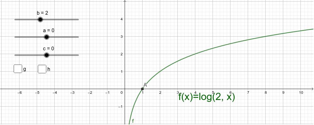 Graf logaritamske funkcije Press Enter to start activity