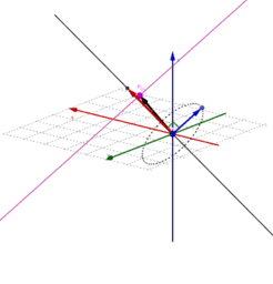 tutte le rette con direzione ortogonale ad una retta data