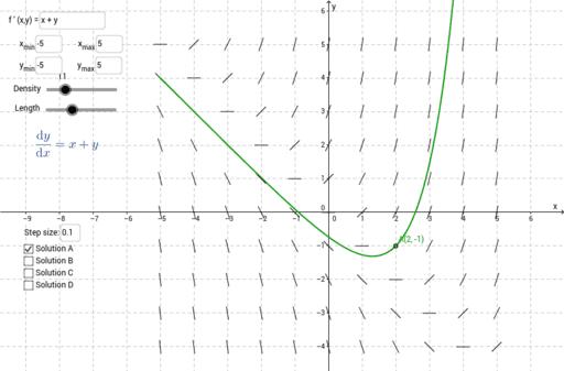 Slope field plotter – GeoGebra